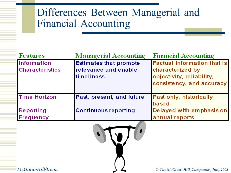 © The McGraw-Hill Companies, Inc., 2003 McGraw-Hill/Irwin Differences Between Managerial and Financial Accounting