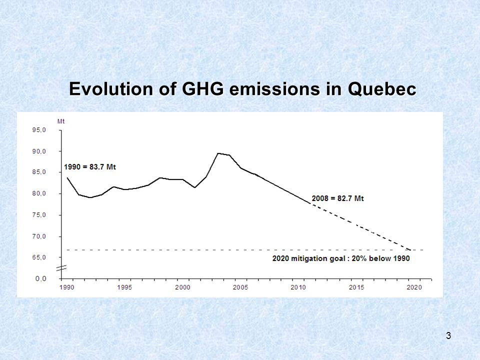 Evolution of GHG emissions in Quebec Evolution of GHG emissions in Quebec 3