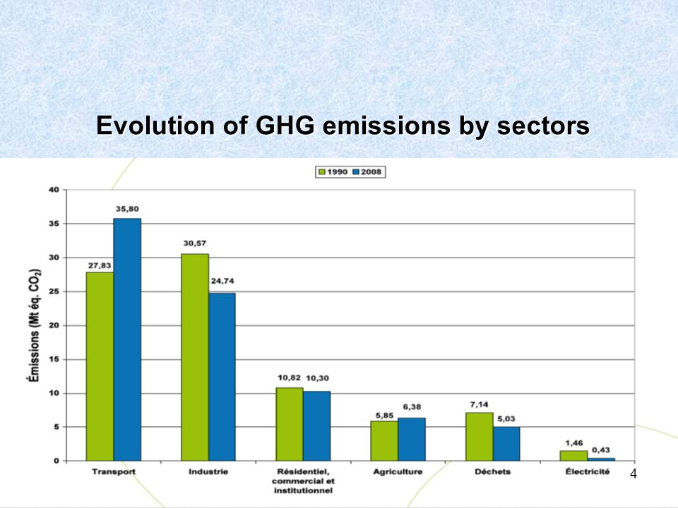 Evolution of GHG emissions by sectors Evolution of GHG emissions by sectors 4