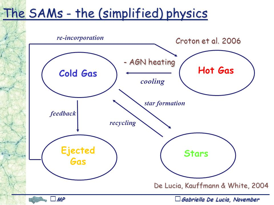 Gabriella De Lucia, November 1,Tucson MPA feedback star formation recycling Hot Gas Cold Gas cooling Ejected Gas Stars re-incorporation De Lucia, Kauffmann & White, AGN heating Croton et al.