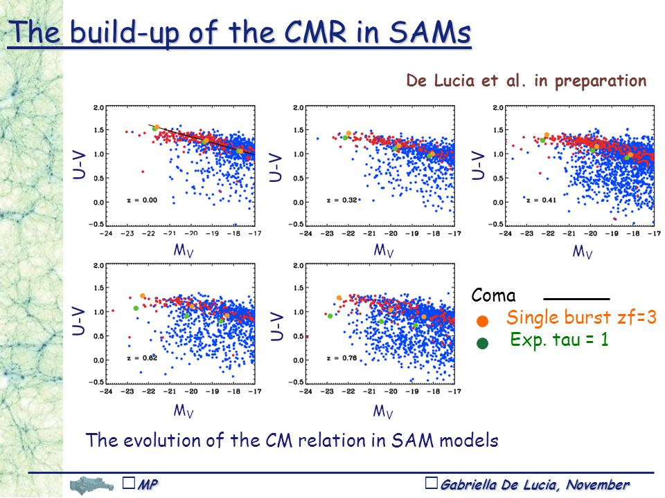 Gabriella De Lucia, November 1,Tucson MPA The evolution of the CM relation in SAM models Coma Single burst zf=3 Exp.
