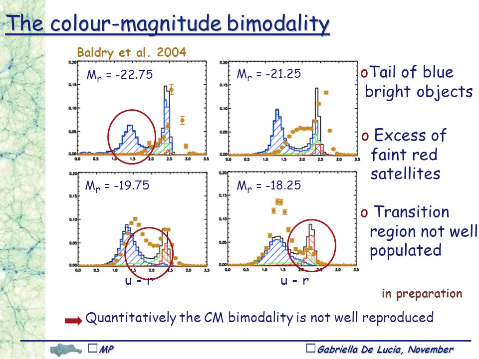 Gabriella De Lucia, November 1,Tucson MPA u - r Quantitatively the CM bimodality is not well reproduced oTail of blue bright objects o Transition region not well populated o Excess of faint red satellites The colour-magnitude bimodality u - r M r = M r = M r = M r = Baldry et al.
