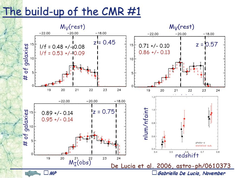 Gabriella De Lucia, November 1,Tucson MPA # of galaxies z = 0.45 z = 0.57 z = 0.75 # of galaxies M I (obs) M V (rest) The build-up of the CMR #1 De Lucia et al.