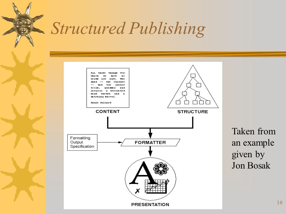 16 Structured Publishing Taken from an example given by Jon Bosak