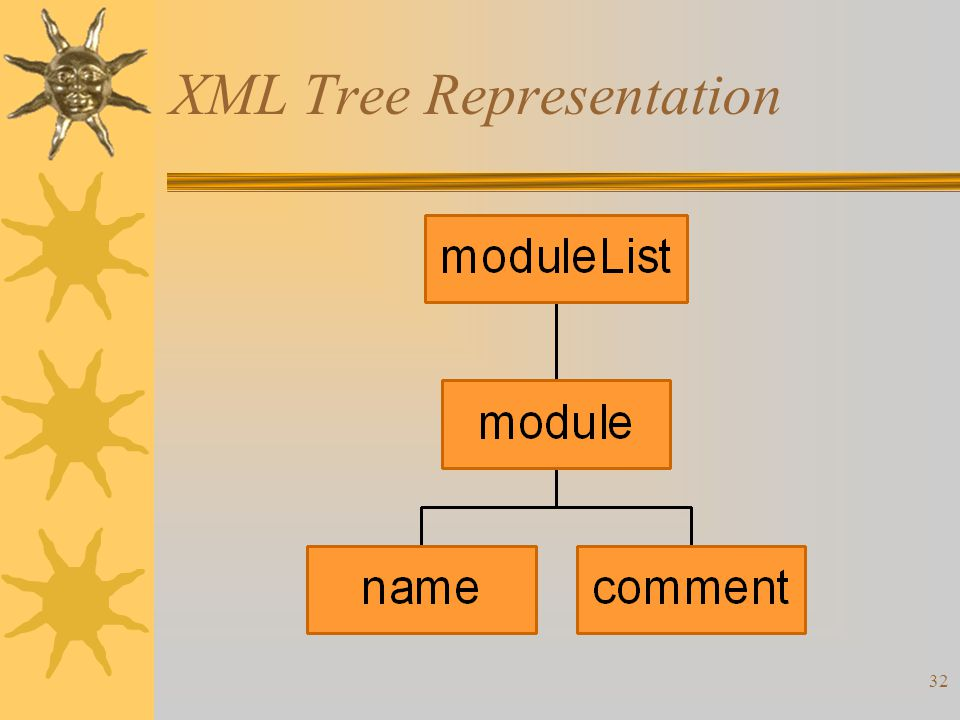 32 XML Tree Representation