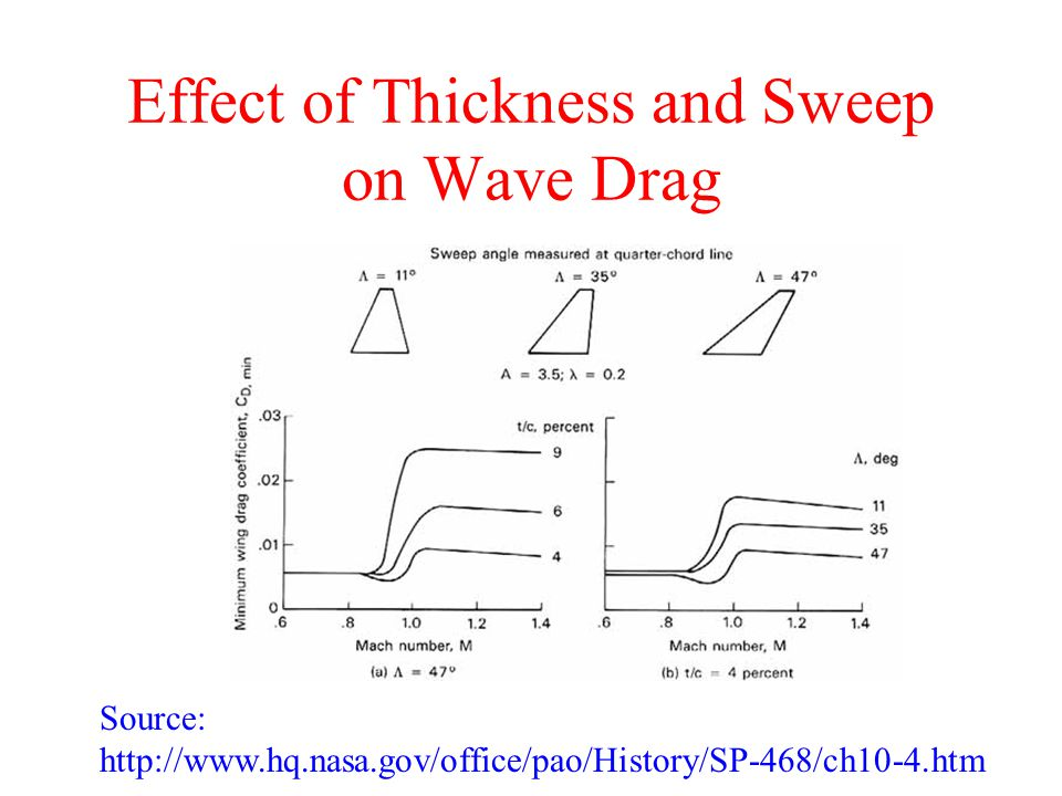 Effect of Thickness and Sweep on Wave Drag Source: