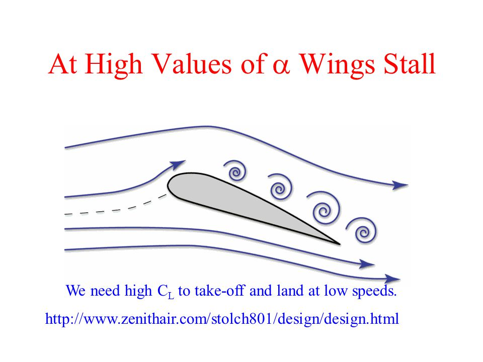 At High Values of  Wings Stall We need high C L to take-off and land at low speeds.