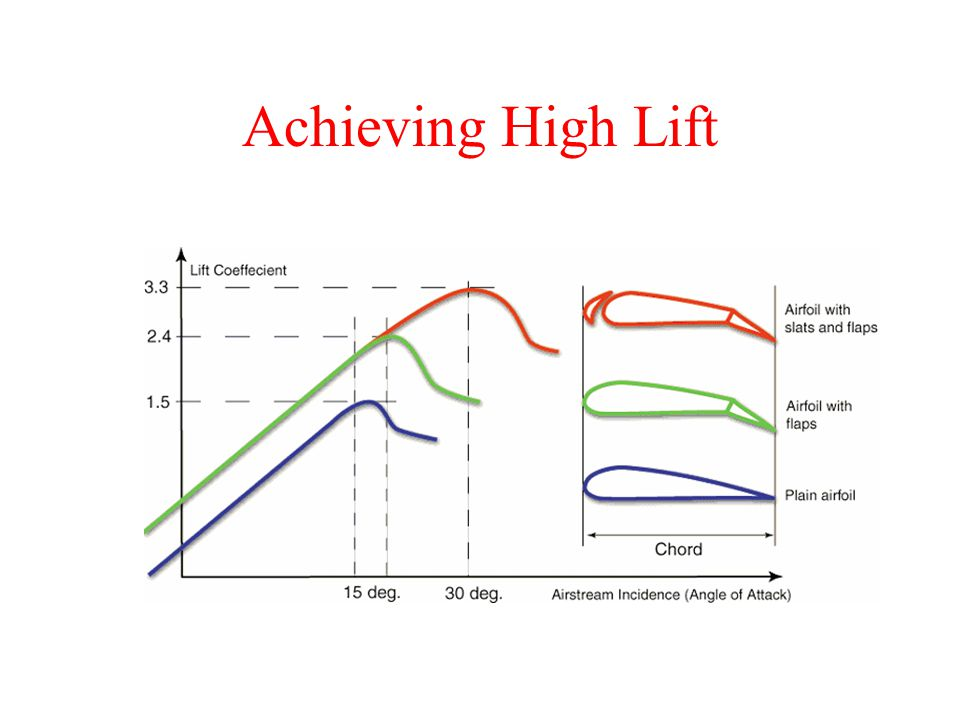Achieving High Lift