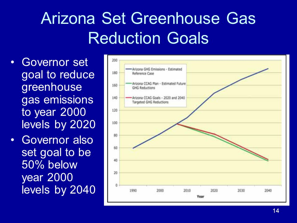 Arizona Set Greenhouse Gas Reduction Goals Governor set goal to reduce greenhouse gas emissions to year 2000 levels by 2020 Governor also set goal to be 50% below year 2000 levels by