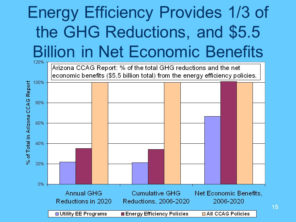 Energy Efficiency Provides 1/3 of the GHG Reductions, and $5.5 Billion in Net Economic Benefits 15