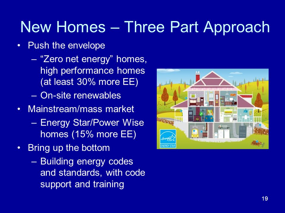 New Homes – Three Part Approach Push the envelope – Zero net energy homes, high performance homes (at least 30% more EE) –On-site renewables Mainstream/mass market –Energy Star/Power Wise homes (15% more EE) Bring up the bottom –Building energy codes and standards, with code support and training 19