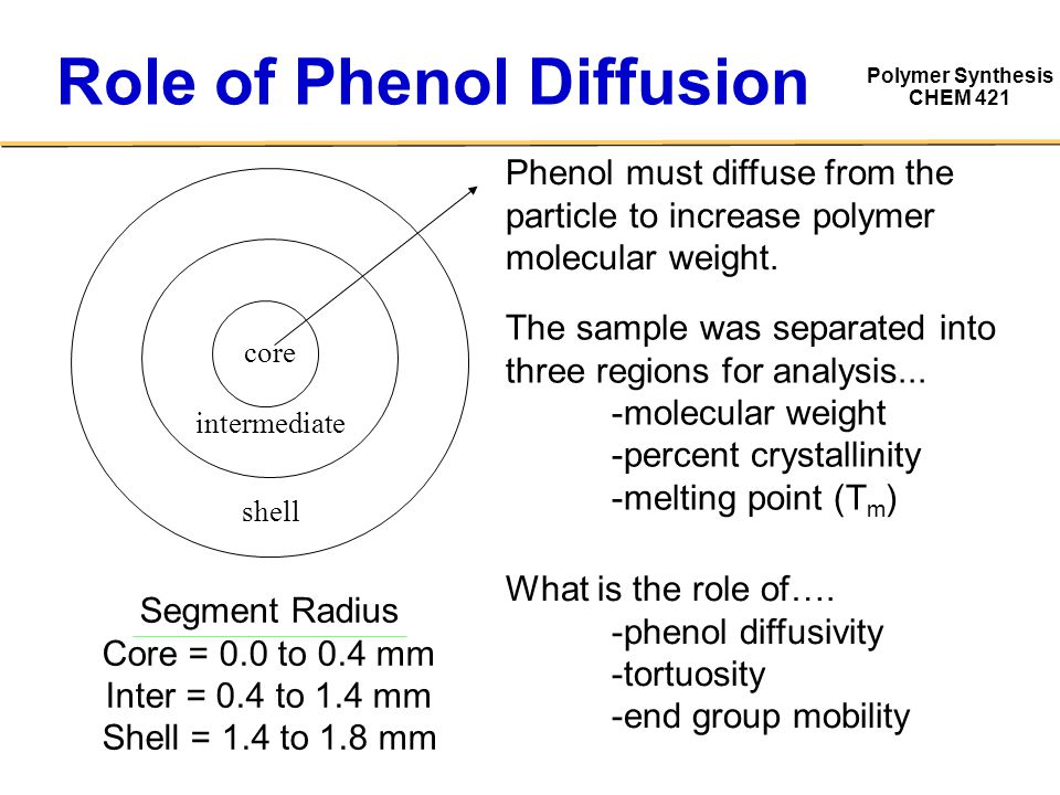 Polymer Synthesis CHEM 421 Role of Phenol Diffusion Segment Radius Core = 0.0 to 0.4 mm Inter = 0.4 to 1.4 mm Shell = 1.4 to 1.8 mm Phenol must diffuse from the particle to increase polymer molecular weight.