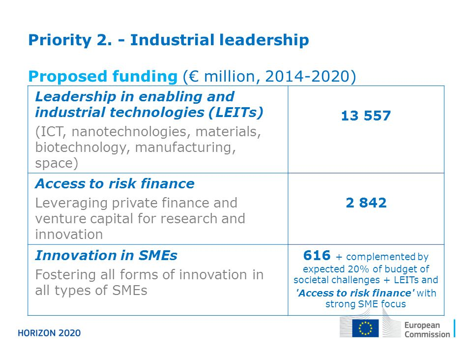 Leadership in enabling and industrial technologies (LEITs) (ICT, nanotechnologies, materials, biotechnology, manufacturing, space) Access to risk finance Leveraging private finance and venture capital for research and innovation Innovation in SMEs Fostering all forms of innovation in all types of SMEs complemented by expected 20% of budget of societal challenges + LEITs and Access to risk finance with strong SME focus Priority 2.