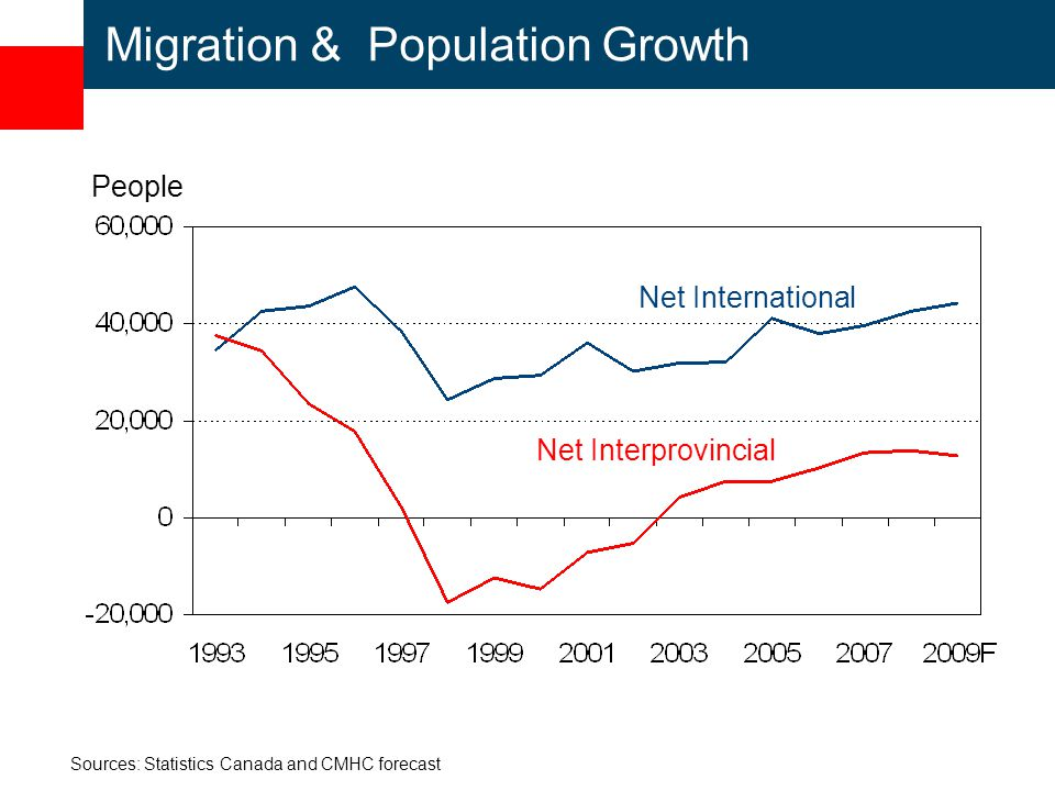 Migration & Population Growth Sources: Statistics Canada and CMHC forecast Net International Net Interprovincial People