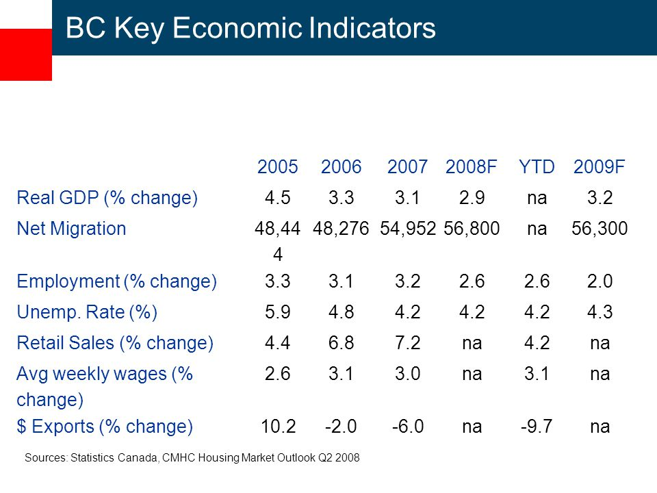 BC Key Economic Indicators FYTD2009F Real GDP (% change) na3.2 Net Migration 48, ,27654,95256,800na56,300 Employment (% change) Unemp.
