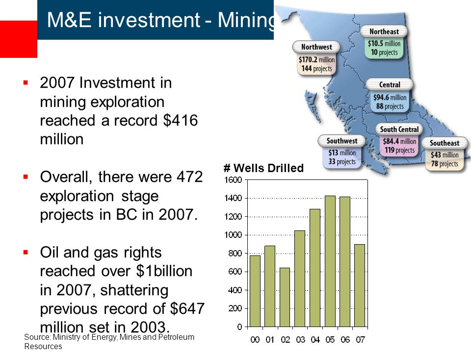 M&E investment - Mining  2007 Investment in mining exploration reached a record $416 million  Overall, there were 472 exploration stage projects in BC in 2007.