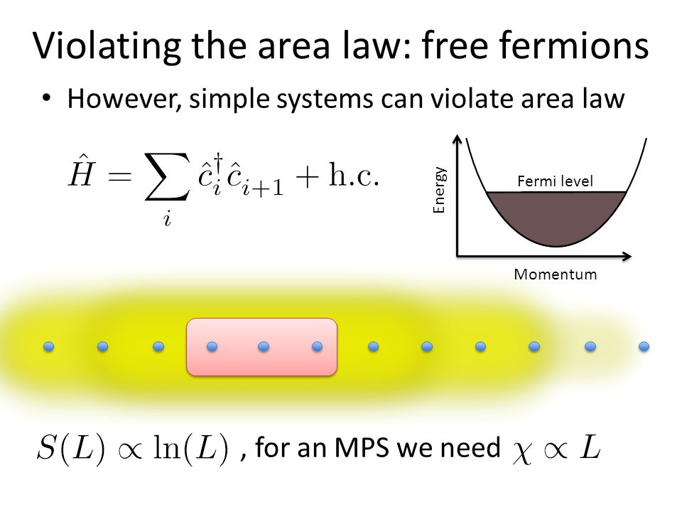 Violating the area law: free fermions However, simple systems can violate area law, for an MPS we need Fermi level Momentum Energy
