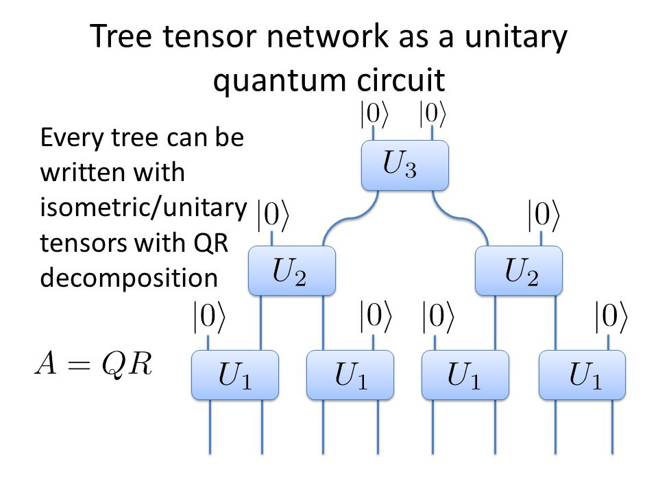 Tree tensor network as a unitary quantum circuit Every tree can be written with isometric/unitary tensors with QR decomposition