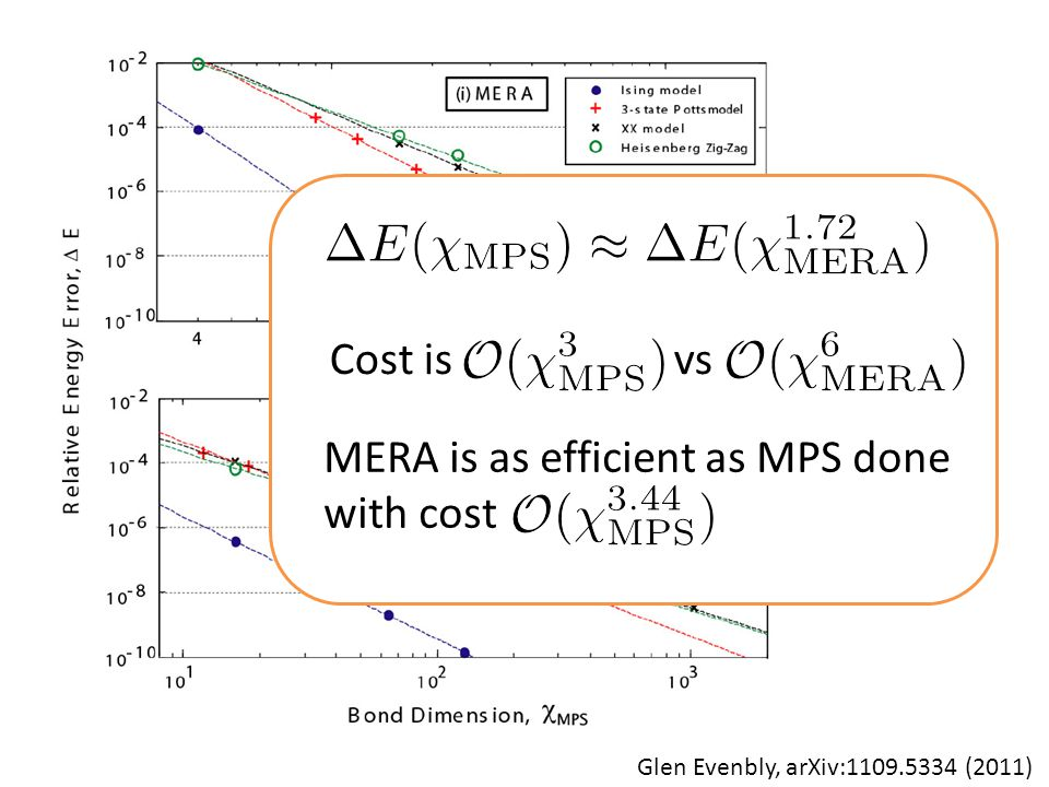 Scaling of cost Glen Evenbly, arXiv: (2011) Cost is vs MERA is as efficient as MPS done with cost