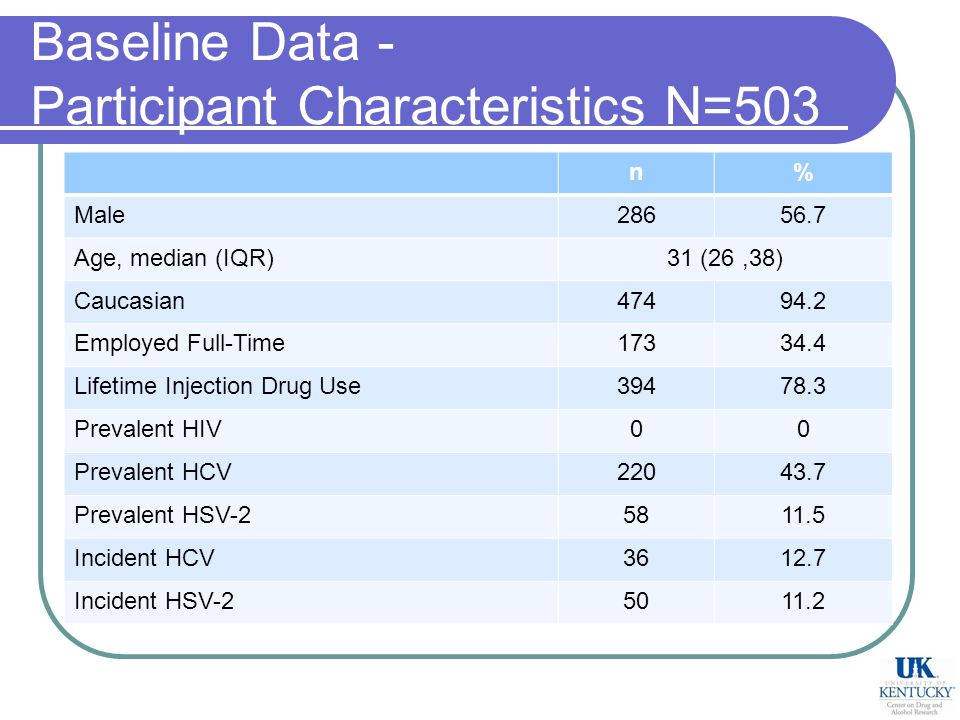 Baseline Data - Participant Characteristics N=503 n% Male Age, median (IQR)31 (26,38) Caucasian Employed Full-Time Lifetime Injection Drug Use Prevalent HIV00 Prevalent HCV Prevalent HSV Incident HCV Incident HSV
