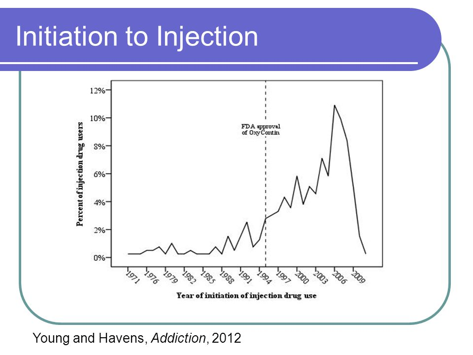 Initiation to Injection Young and Havens, Addiction, 2012