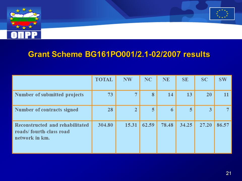 21 Grant Scheme BG161PO001/2.1-02/2007 results TOTALNWNCNESESCSW Number of submitted projects Number of contracts signed Reconstructed and rehabilitated roads/ fourth-class road network in km.