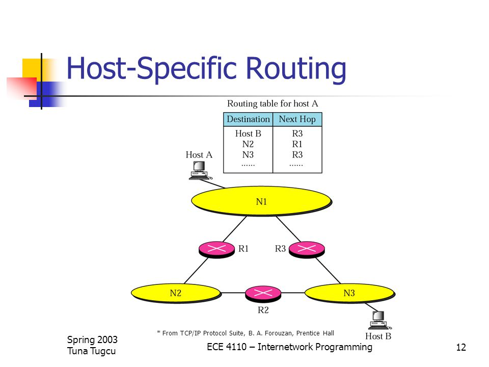 Spring 2003 Tuna Tugcu ECE 4110 – Internetwork Programming 12 Host-Specific Routing * From TCP/IP Protocol Suite, B.