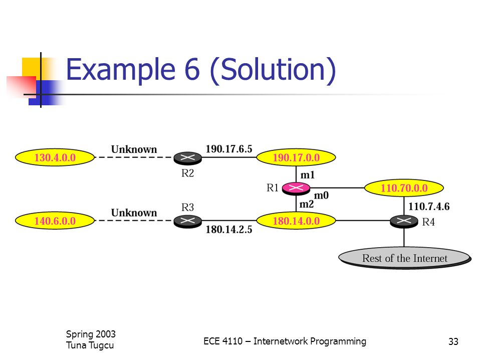 Spring 2003 Tuna Tugcu ECE 4110 – Internetwork Programming 33 Example 6 (Solution)
