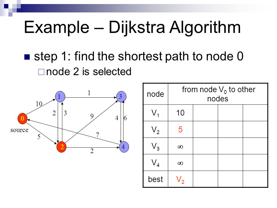 Example – Dijkstra Algorithm step 1: find the shortest path to node 0  node 2 is selected source node from node V 0 to other nodes V1V1 10 V2V2 5 V3V3  V4V4  bestV2V2