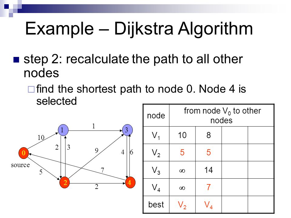Example – Dijkstra Algorithm step 2: recalculate the path to all other nodes  find the shortest path to node 0.