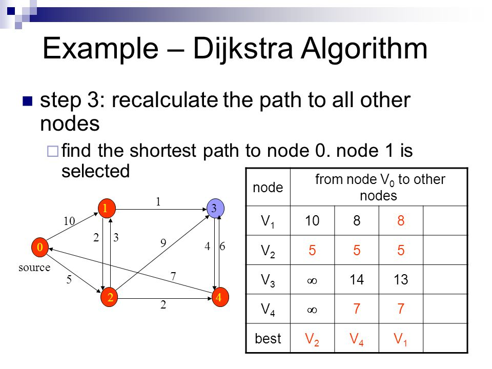 Example – Dijkstra Algorithm step 3: recalculate the path to all other nodes  find the shortest path to node 0.