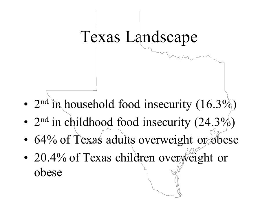 Texas Landscape 2 nd in household food insecurity (16.3%) 2 nd in childhood food insecurity (24.3%) 64% of Texas adults overweight or obese 20.4% of Texas children overweight or obese