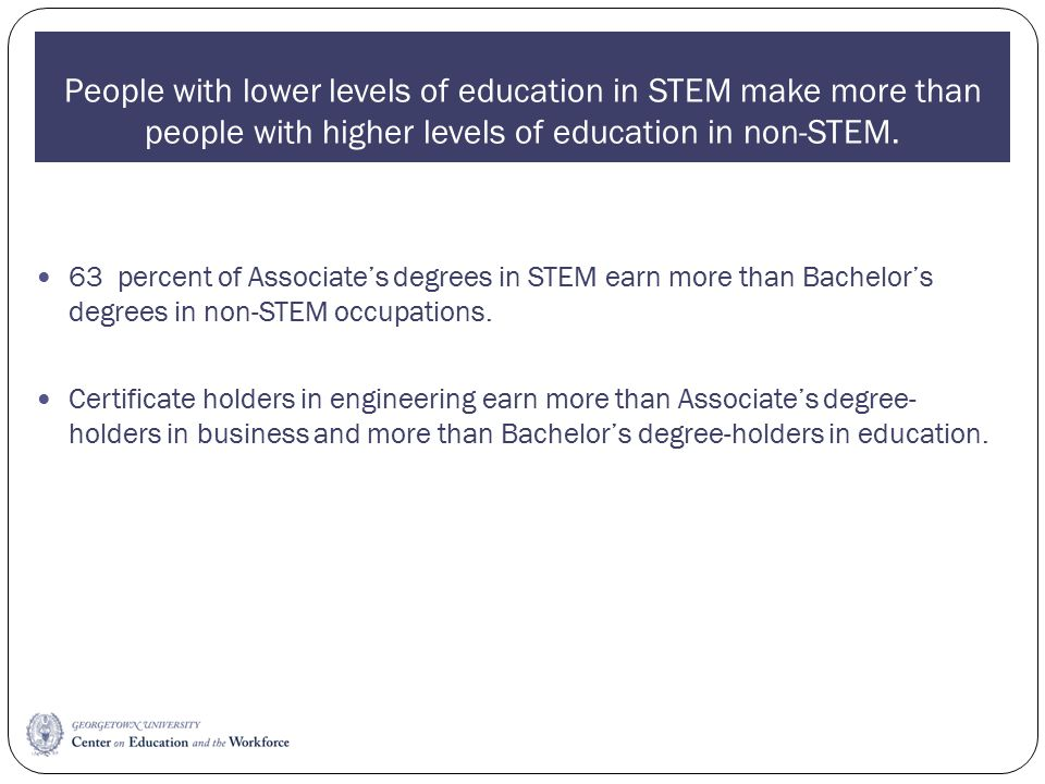 People with lower levels of education in STEM make more than people with higher levels of education in non-STEM.