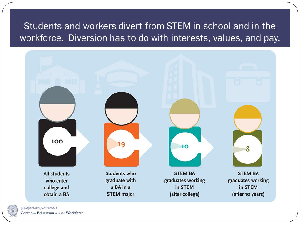 Students and workers divert from STEM in school and in the workforce.