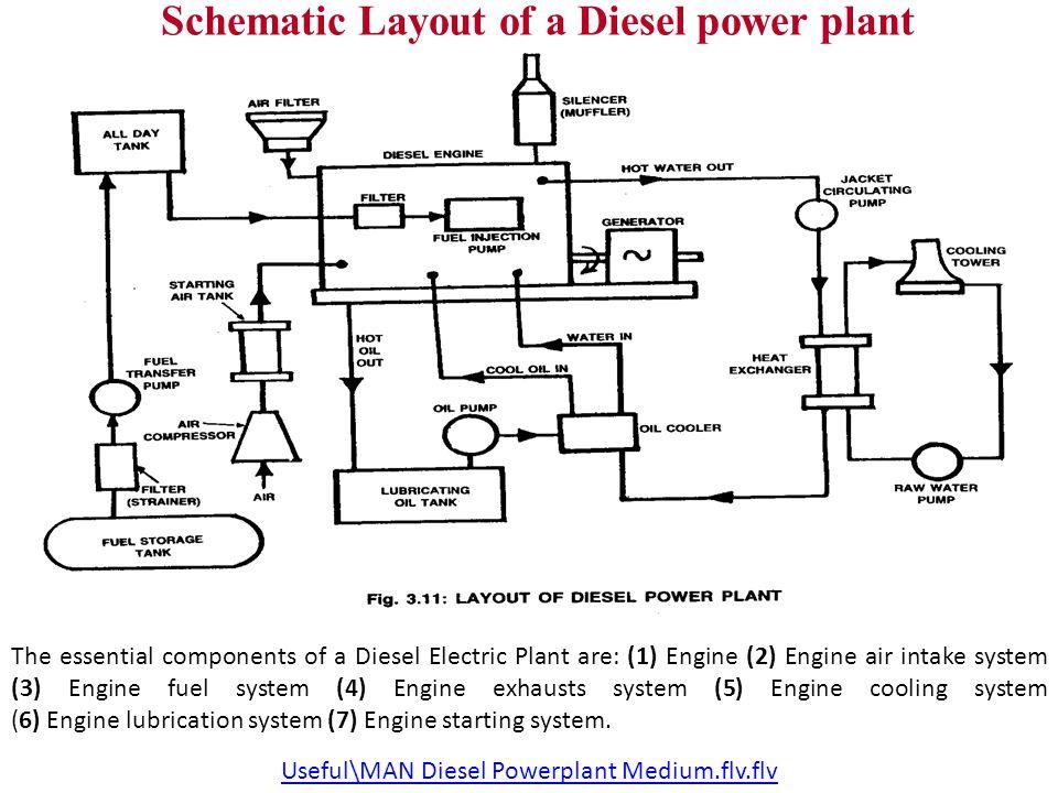diesel engine power plant prepared by nimesh gajjar.  ppt download, wiring diagram