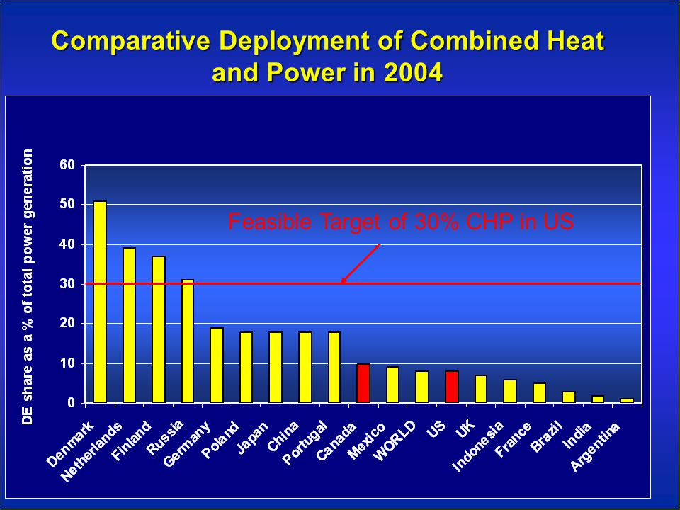 Comparative Deployment of Combined Heat and Power in 2004 Feasible Target of 30% CHP in US