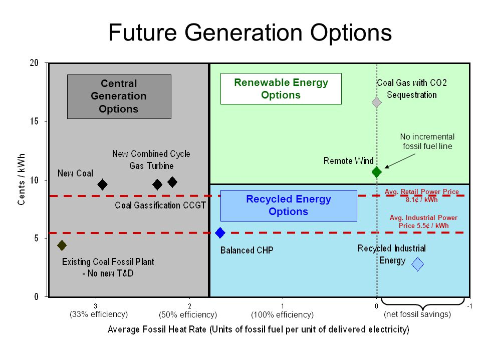 Future Generation Options Renewable Energy Options Central Generation Options No incremental fossil fuel line Recycled Energy Options Avg.