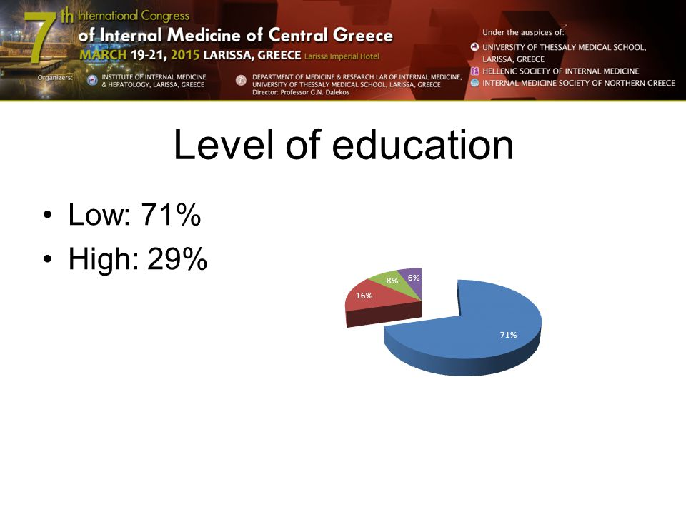 Level of education Low: 71% High: 29%