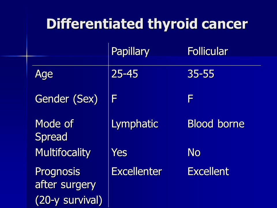 Differentiated thyroid cancer FollicularPapillary Age FF Gender (Sex) Blood borne Lymphatic Mode of Spread NoYesMultifocality ExcellentExcellenter Prognosis after surgery (20-y survival)