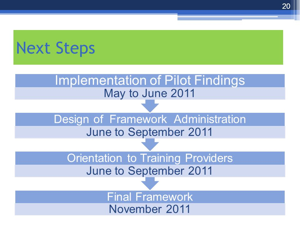 Next Steps Final Framework November 2011 Orientation to Training Providers June to September 2011 Design of Framework Administration June to September 2011 Implementation of Pilot Findings May to June