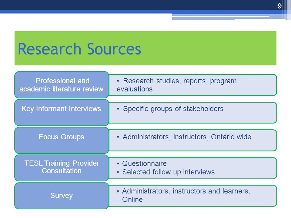 Research Sources Research studies, reports, program evaluations Professional and academic literature review Specific groups of stakeholders Key Informant Interviews Administrators, instructors, Ontario wide Focus Groups Questionnaire Selected follow up interviews TESL Training Provider Consultation Administrators, instructors and learners, Online Survey 9