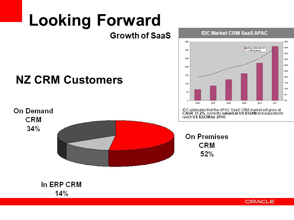Looking Forward IDC estimates that the APAC SaaS CRM market will grow at CAGR 37.2%, currently valued at US $124M and expected to reach US $223M by 2010.