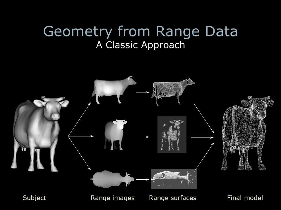Geometry from Range Data A Classic Approach SubjectRange imagesRange surfacesFinal model