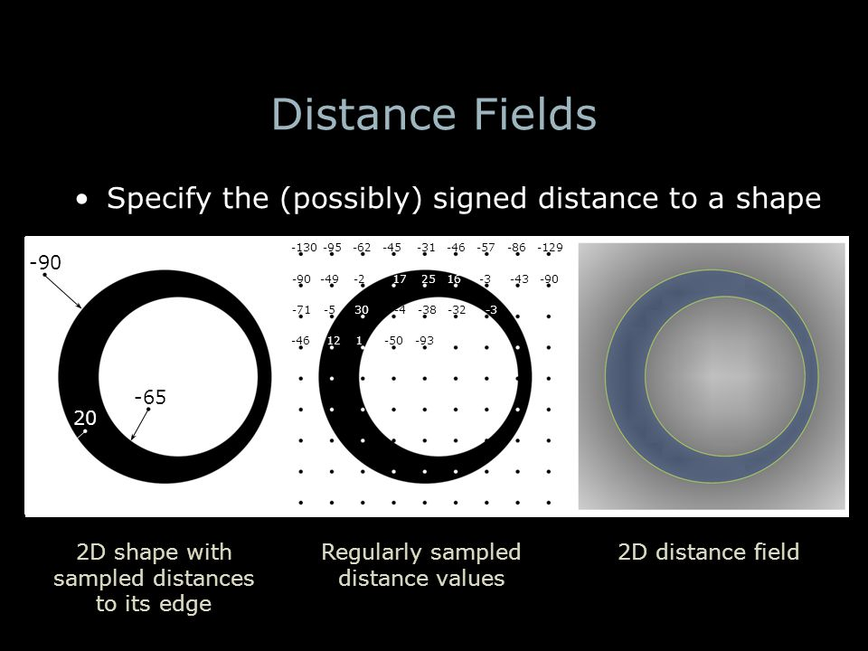 Distance Fields 2D shape with sampled distances to its edge Regularly sampled distance values 2D distance field Specify the (possibly) signed distance to a shape