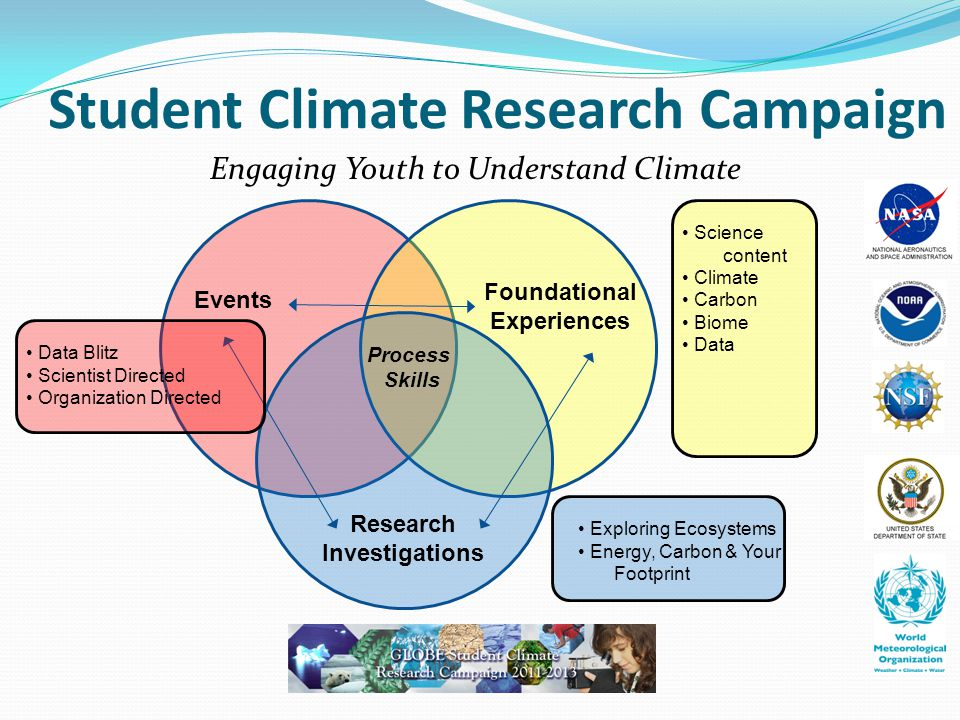 Student Climate Research Campaign Engaging Youth to Understand Climate Events Foundational Experiences Research Investigations Process Skills Data Blitz Scientist Directed Organization Directed Science content Climate Carbon Biome Data Exploring Ecosystems Energy, Carbon & Your Footprint