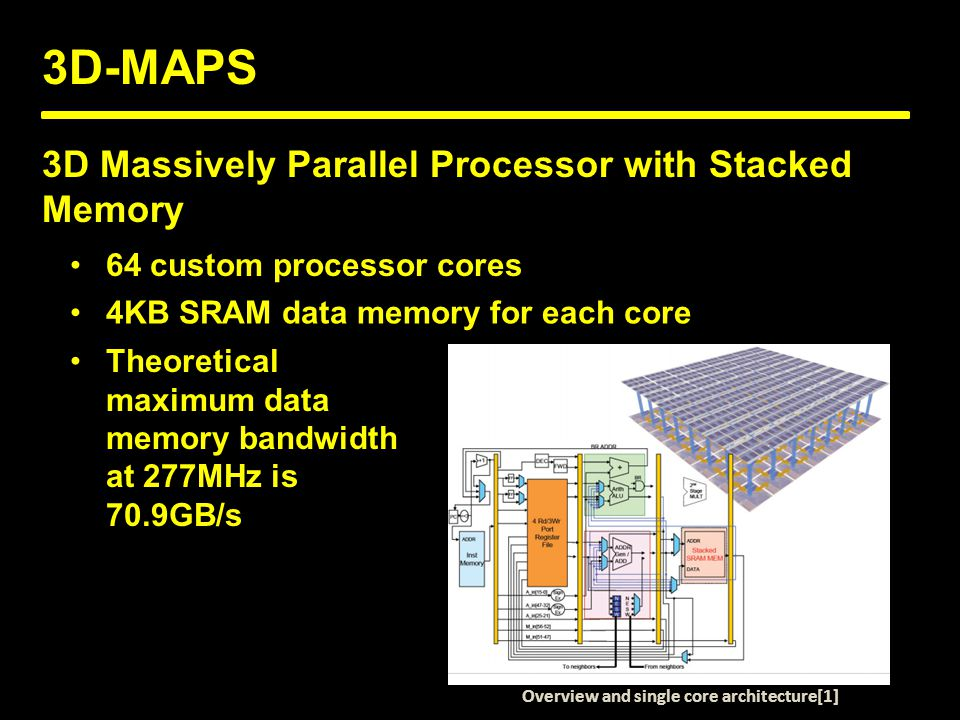 3D-MAPS 3D Massively Parallel Processor with Stacked Memory 64 custom processor cores 4KB SRAM data memory for each core Theoretical maximum data memory bandwidth at 277MHz is 70.9GB/s Overview and single core architecture[1]