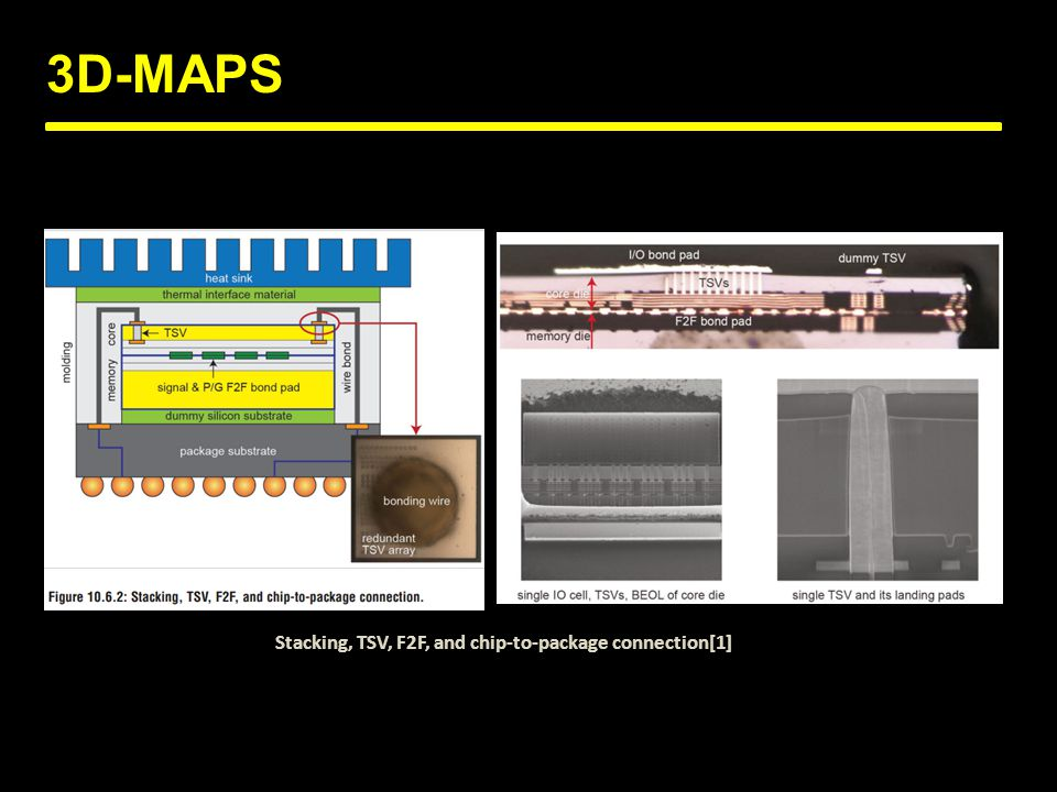 3D-MAPS Stacking, TSV, F2F, and chip-to-package connection[1]