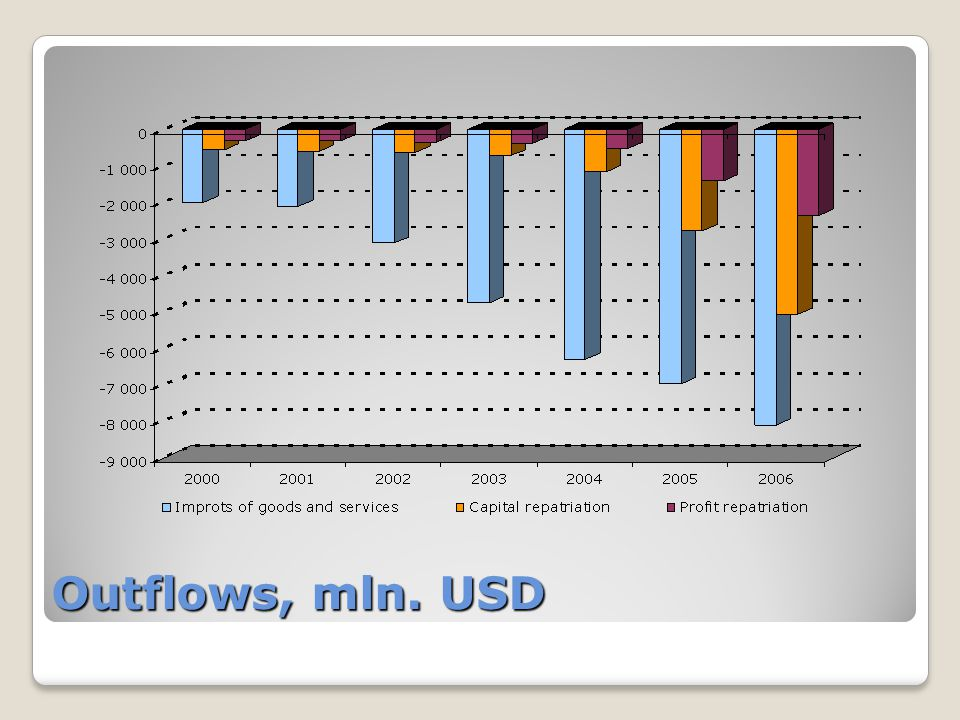 Outflows, mln. USD