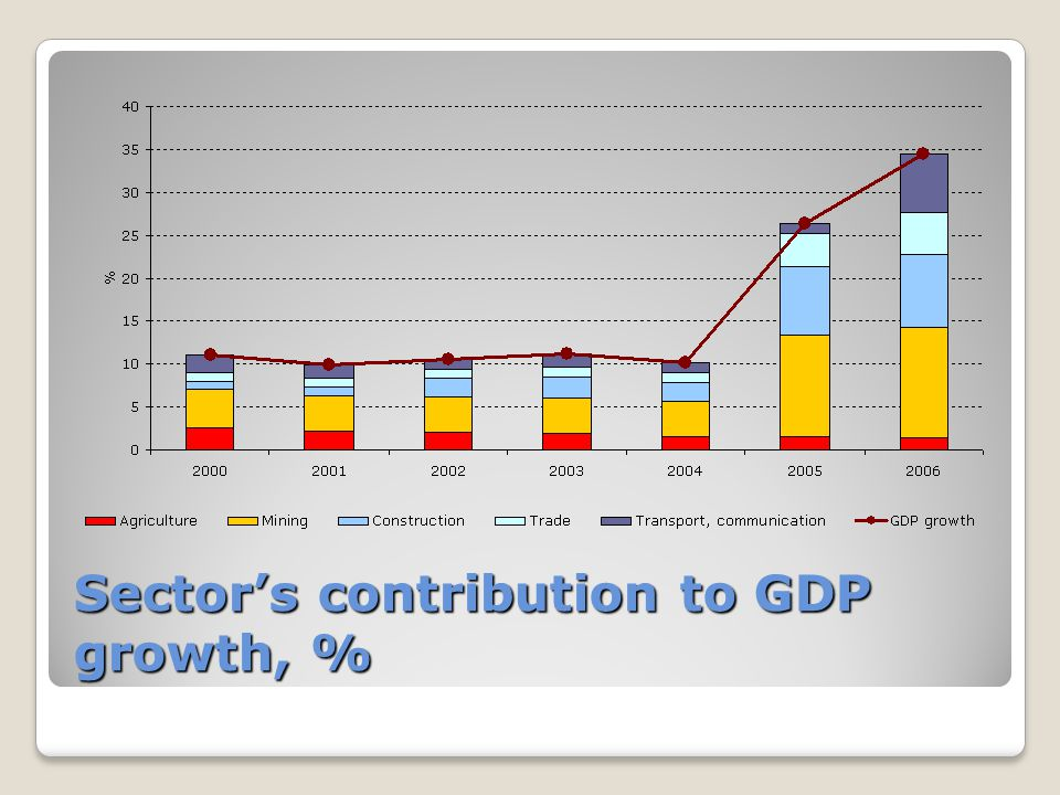 Sector's contribution to GDP growth, %