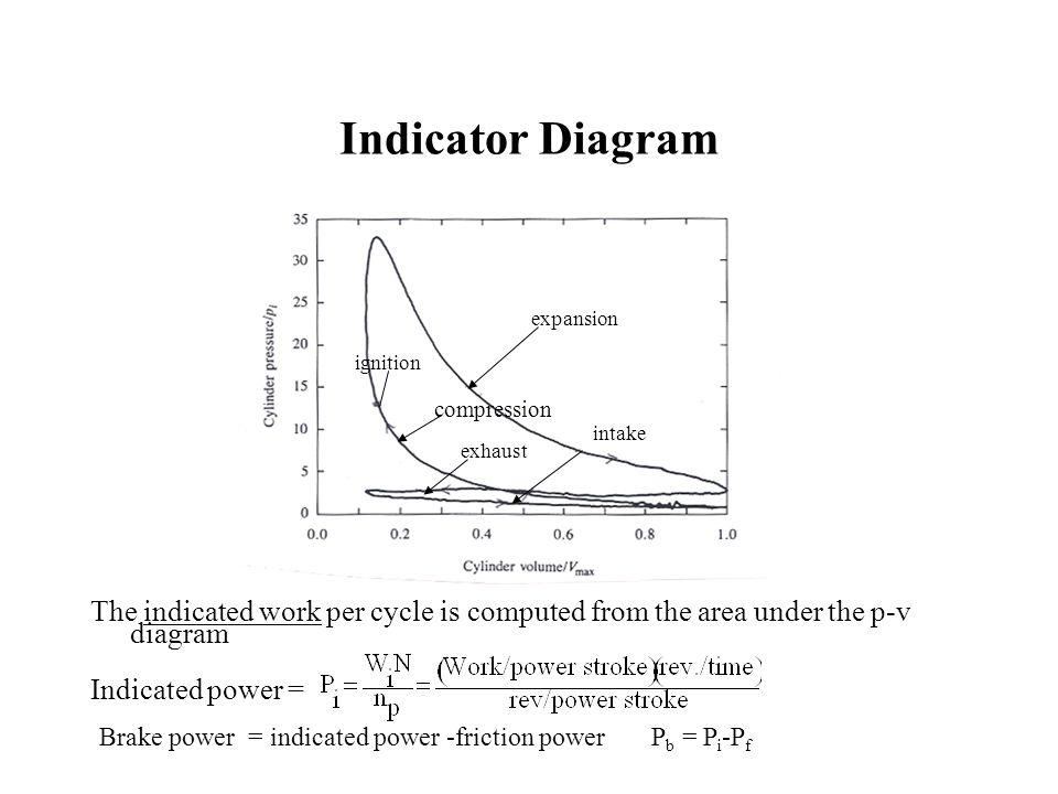 Experiment 4 IC Engine ppt download: ic engine indicator diagram at sanghur.org